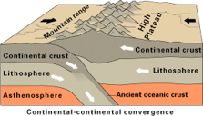 Continental-continental convergent boundary