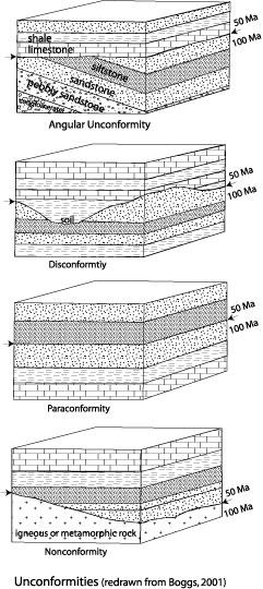 Image displaying the various types of unconformities